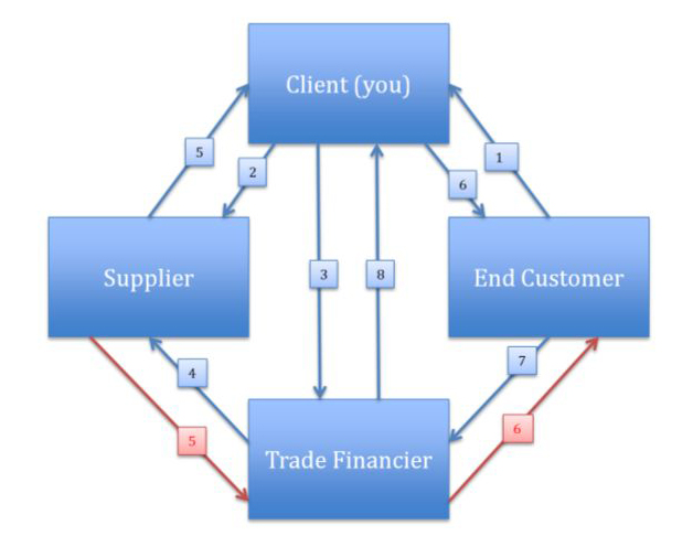 trade_finance_diagram